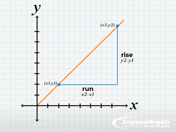blog slope calculation