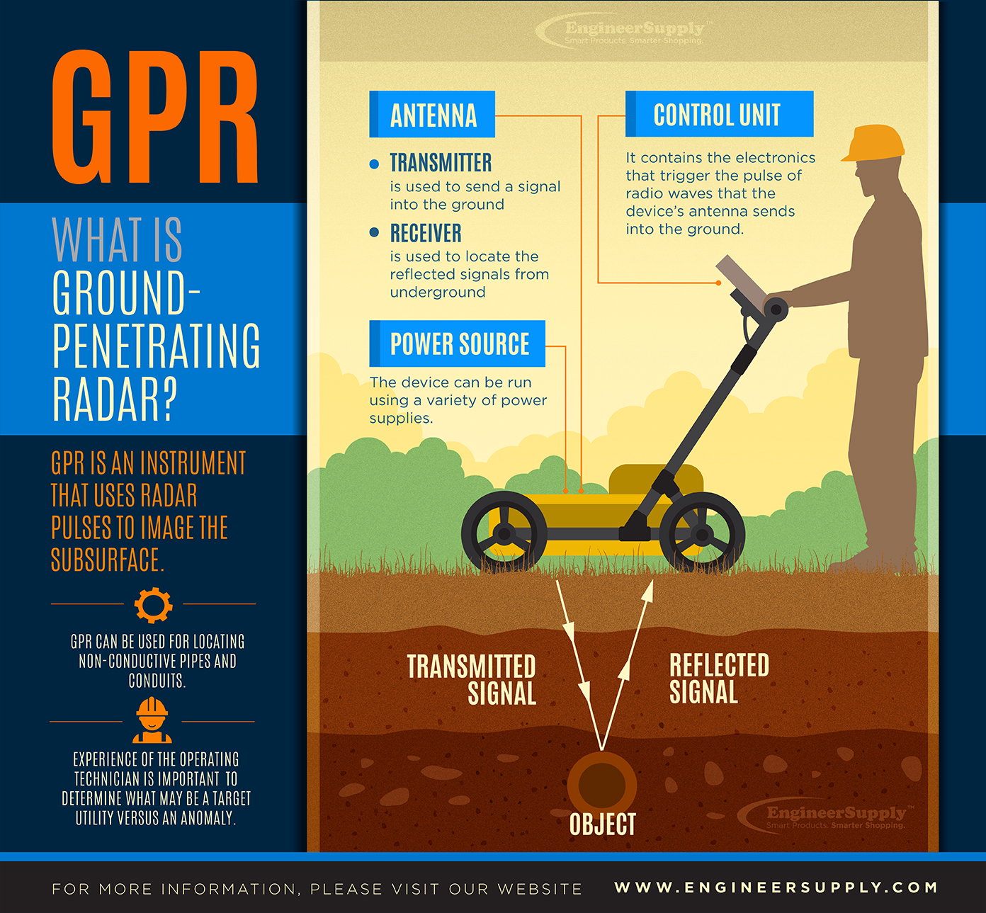blog infographic gpr
