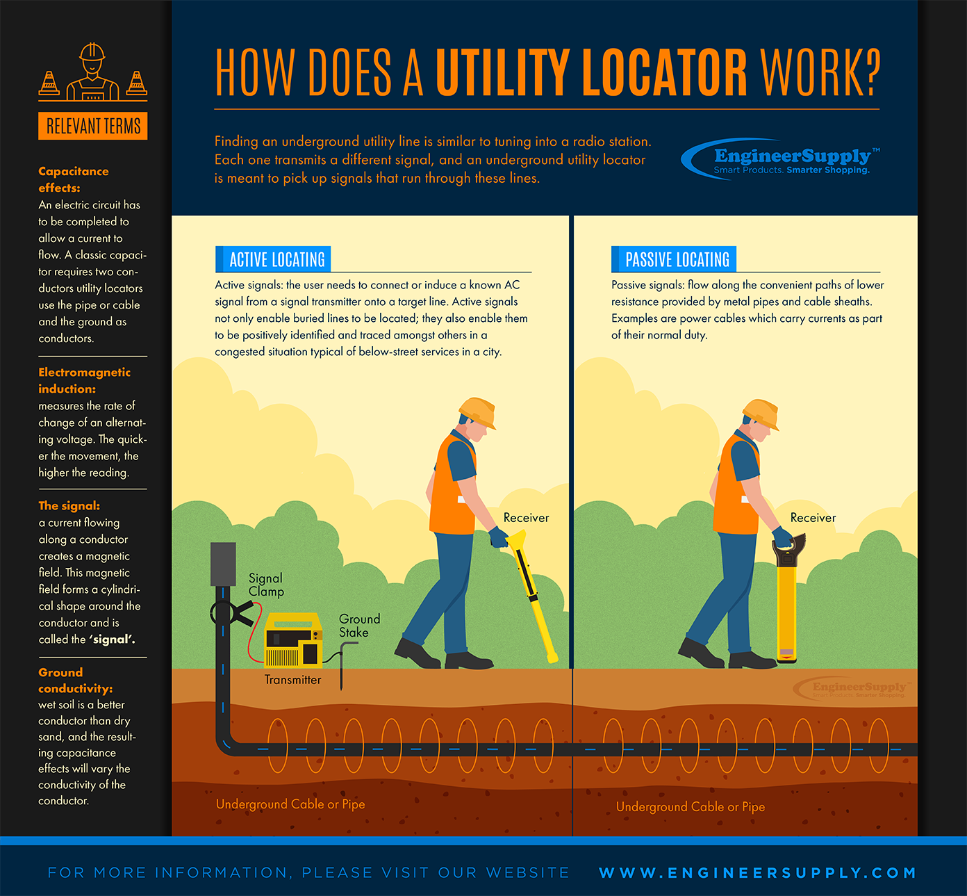 Blog how does a utility locator work
