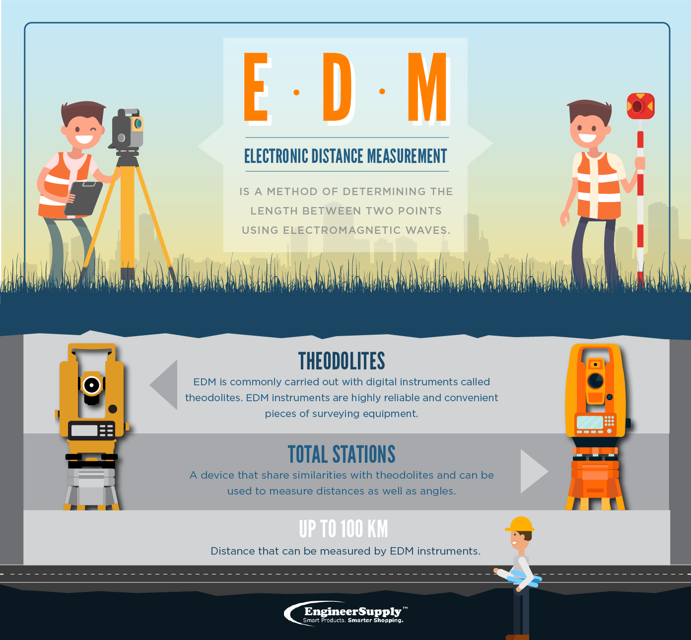Electronic distance measurement in surveying